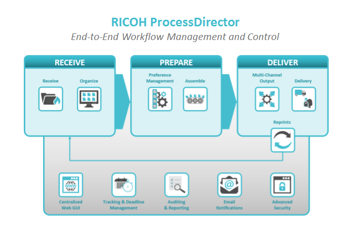 Ricoh's CEC to stage first Interact event in Europe